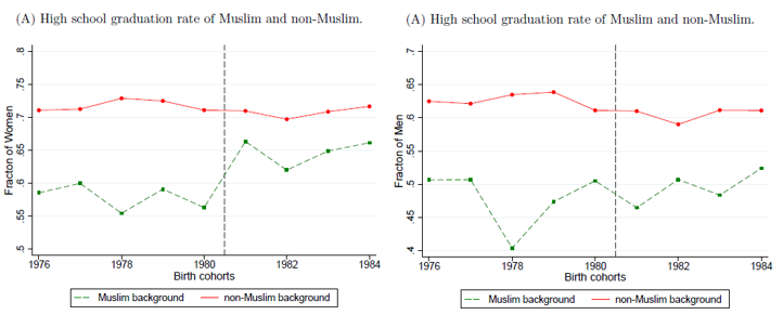 High school graduation rate of Muslim and non-Muslim